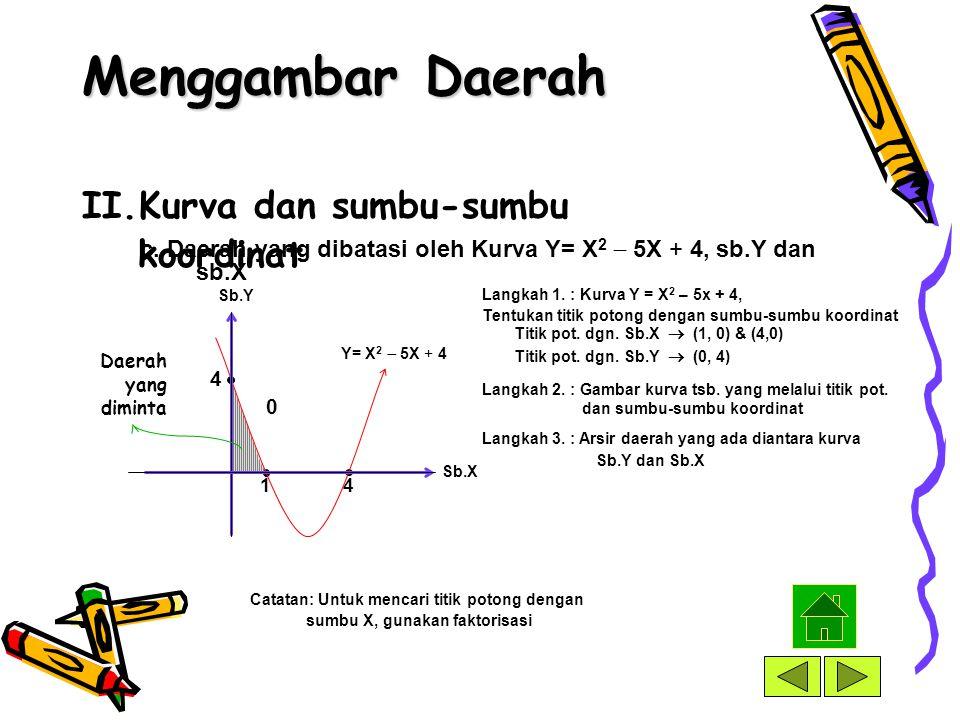 II.Kurva dan sumbu-sumbu koordinat b. Daerah yang dibatasi oleh Kurva Y= X 2  5X + 4 dan sb.X Y= X 2  5X + 4 Sb.Y Sb.X Titik pot. dgn. Sb.X  (1, 0)