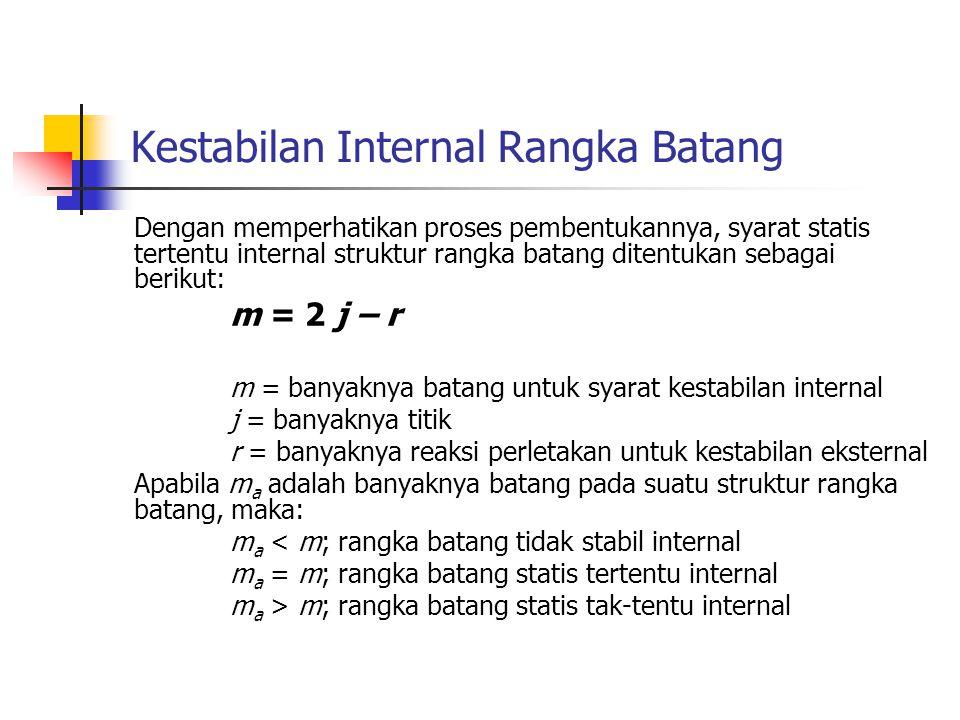 Kestabilan Internal Rangka Batang Dengan memperhatikan proses pembentukannya, syarat statis tertentu internal struktur rangka batang ditentukan sebagai berikut: m = 2 j – r m = banyaknya batang untuk syarat kestabilan internal j = banyaknya titik r = banyaknya reaksi perletakan untuk kestabilan eksternal Apabila m a adalah banyaknya batang pada suatu struktur rangka batang, maka: m a < m; rangka batang tidak stabil internal m a = m; rangka batang statis tertentu internal m a > m; rangka batang statis tak-tentu internal
