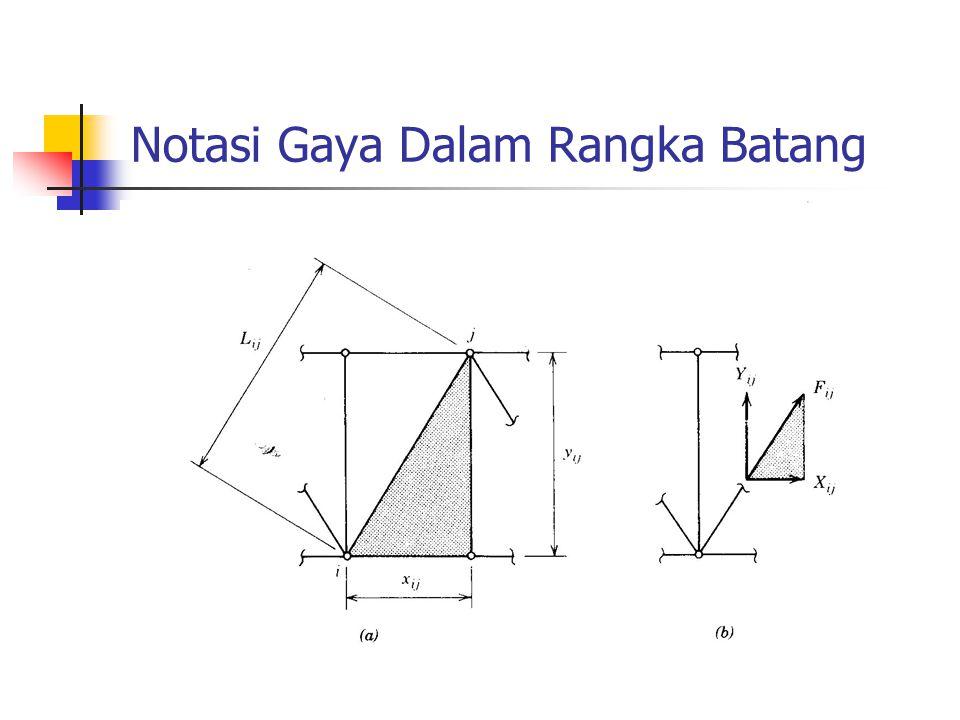 Gaya Dalam Rangka Batang Berdasarkan ini, setiap elemen segitiga gaya-gaya dapat dicari dari satu elemen yang telah diketahui: