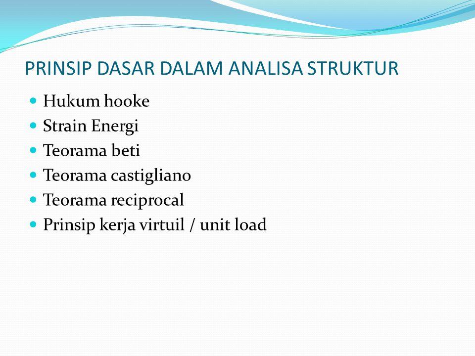 PRINSIP DASAR DALAM ANALISA STRUKTUR Hukum hooke Strain Energi Teorama beti Teorama castigliano Teorama reciprocal Prinsip kerja virtuil / unit load