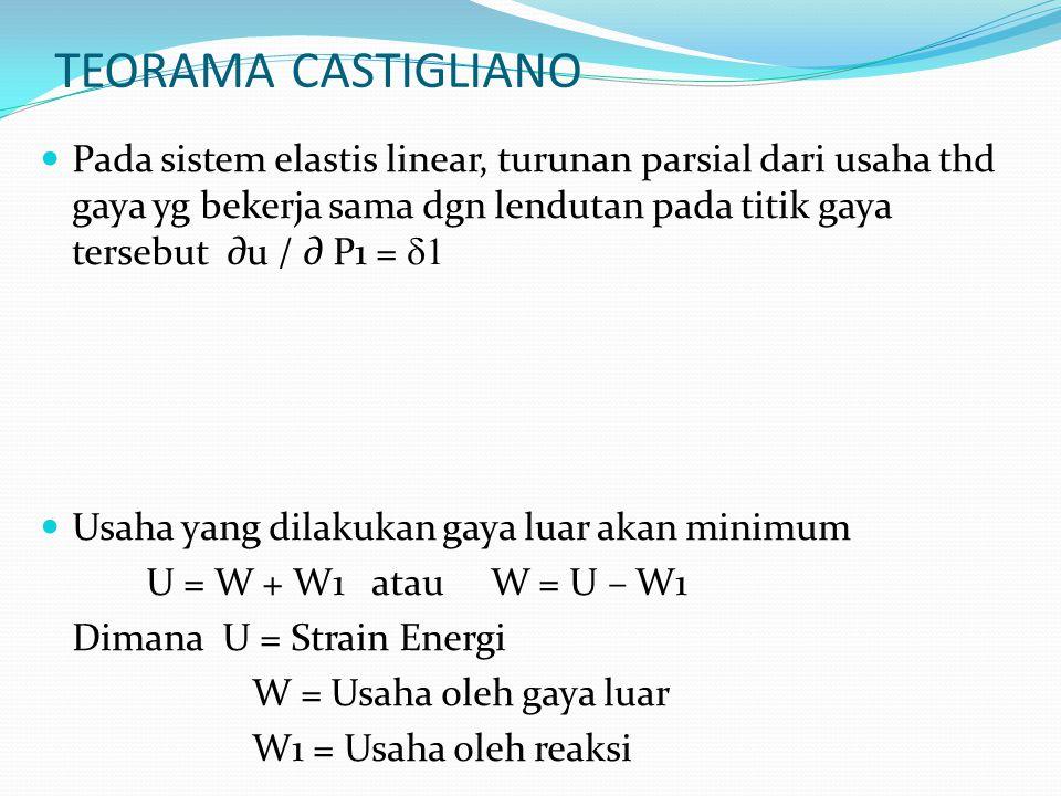 TEORAMA CASTIGLIANO Pada sistem elastis linear, turunan parsial dari usaha thd gaya yg bekerja sama dgn lendutan pada titik gaya tersebut ∂u / ∂ P1 =