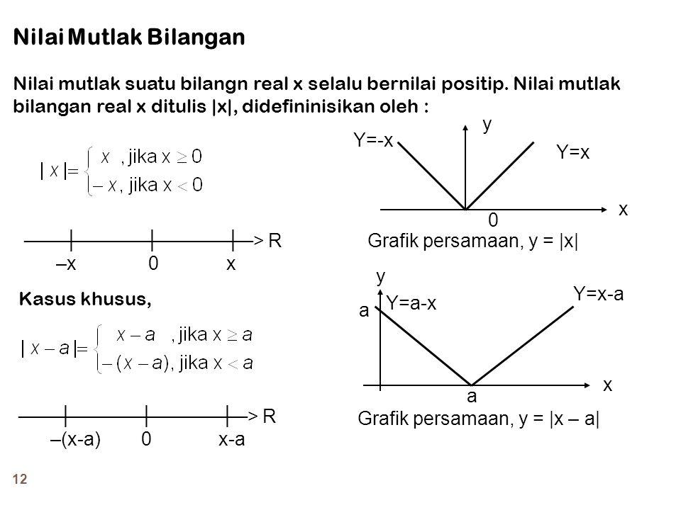 12 Nilai Mutlak Bilangan Nilai mutlak suatu bilangn real x selalu bernilai positip. Nilai mutlak bilangan real x ditulis  x , didefininisikan oleh : ─