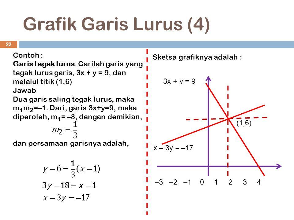Grafik Garis Lurus (4) 22 Contoh : Garis tegak lurus. Carilah garis yang tegak lurus garis, 3x + y = 9, dan melalui titik (1,6) Jawab Dua garis saling