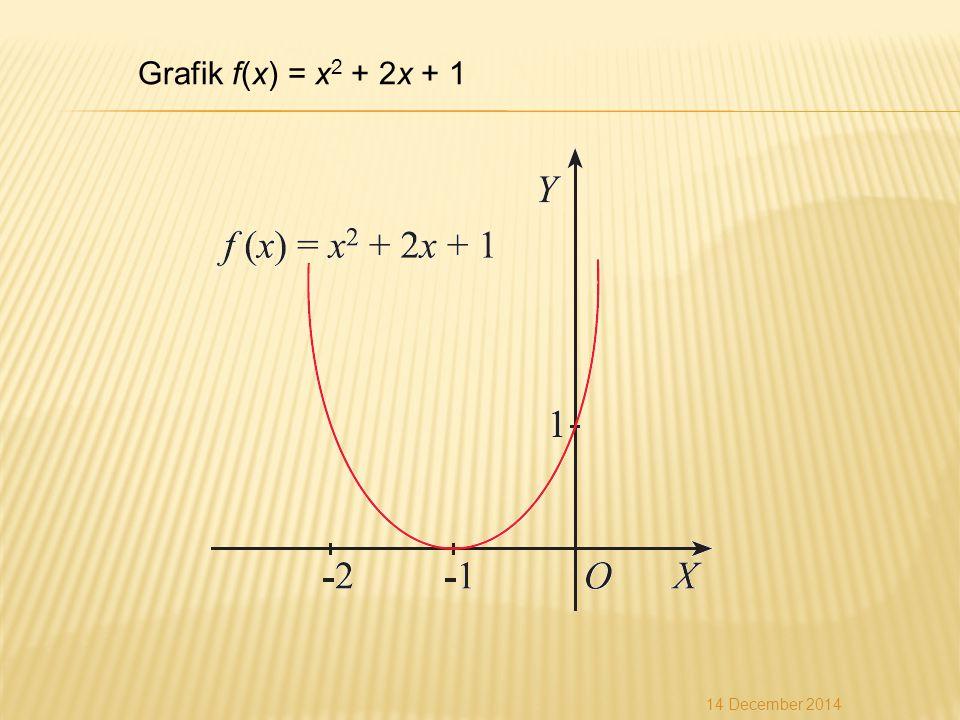 Grafik f(x) = x 2 + 2x + 1