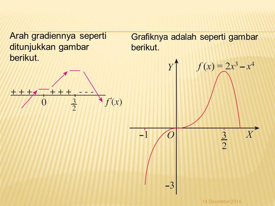 Grafiknya adalah seperti gambar berikut. Arah gradiennya seperti ditunjukkan gambar berikut.