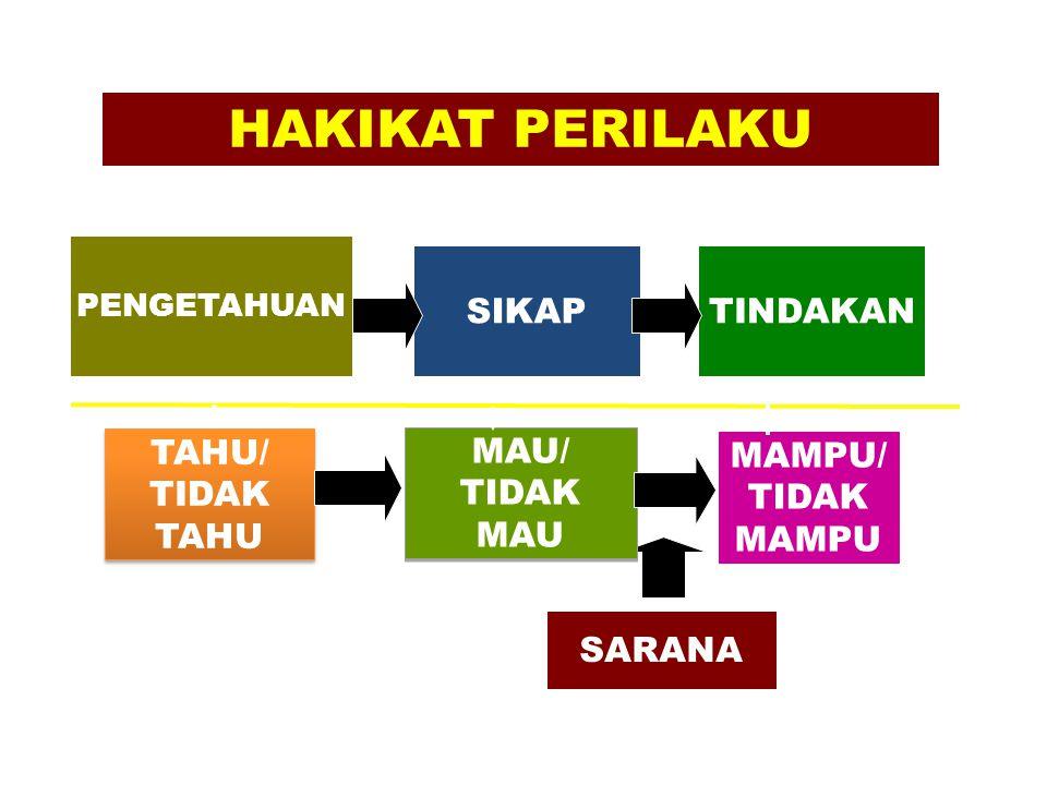 TINDAKANSIKAP PENGETAHUAN HAKIKAT PERILAKU SARANA TAHU/ TIDAK TAHU TAHU/ TIDAK TAHU MAU/ TIDAK MAU MAU/ TIDAK MAU MAMPU/ TIDAK MAMPU