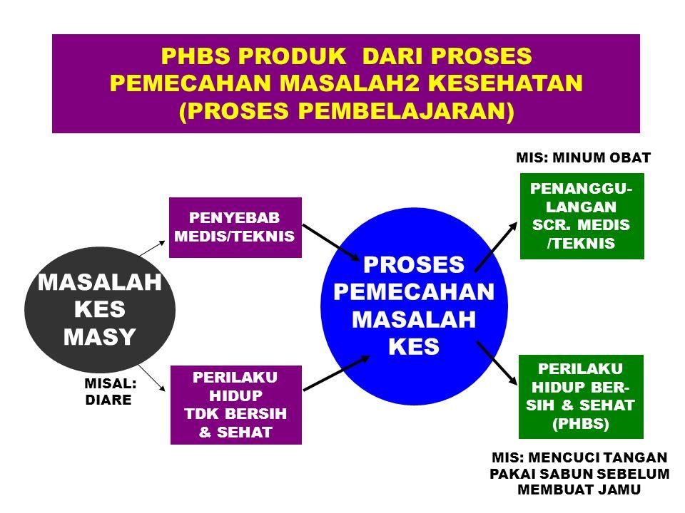 PHBS PRODUK DARI PROSES PEMECAHAN MASALAH2 KESEHATAN (PROSES PEMBELAJARAN) MASALAH KES MASY PENYEBAB MEDIS/TEKNIS PERILAKU HIDUP TDK BERSIH & SEHAT PR