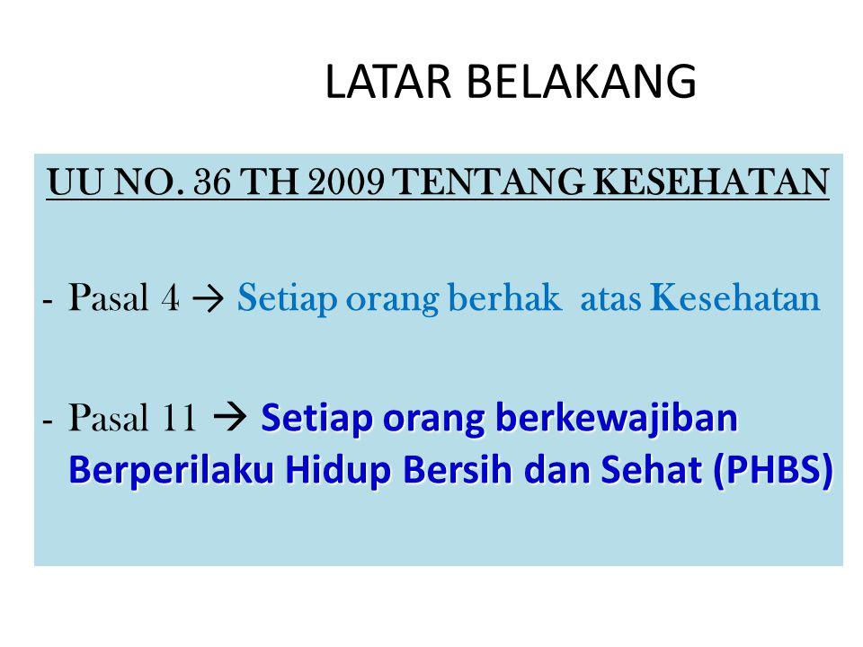 UU NO. 36 TH 2009 TENTANG KESEHATAN -Pasal 4 → Setiap orang berhak atas Kesehatan Setiap orang berkewajiban Berperilaku Hidup Bersih dan Sehat (PHBS)