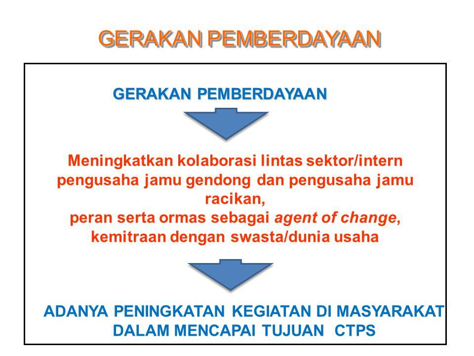 GERAKAN PEMBERDAYAAN Meningkatkan kolaborasi lintas sektor/intern pengusaha jamu gendong dan pengusaha jamu racikan, peran serta ormas sebagai agent of change, kemitraan dengan swasta/dunia usaha ADANYA PENINGKATAN KEGIATAN DI MASYARAKAT DALAM MENCAPAI TUJUAN CTPS GERAKAN PEMBERDAYAAN