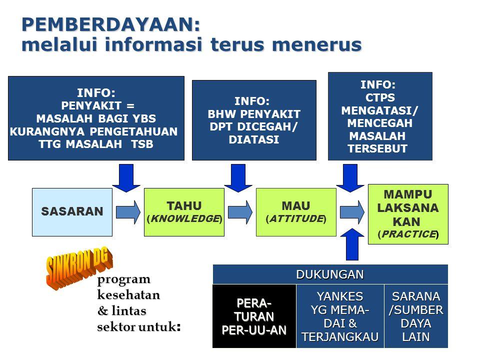 42 SASARAN TAHU (KNOWLEDGE) MAU (ATTITUDE) MAMPU LAKSANA KAN (PRACTICE) INFO: PENYAKIT = MASALAH BAGI YBS KURANGNYA PENGETAHUAN TTG MASALAH TSB INFO: BHW PENYAKIT DPT DICEGAH/ DIATASI INFO: CTPS MENGATASI/ MENCEGAH MASALAH TERSEBUT PERA-TURANPER-UU-ANYANKES YG MEMA- DAI & TERJANGKAU DUKUNGAN PEMBERDAYAAN: melalui informasi terus menerus programkesehatan & lintas sektor untuk sektor untuk : SARANA/SUMBERDAYALAIN
