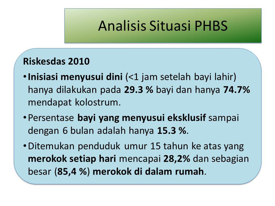 Analisis Situasi PHBS Riskesdas 2010 Inisiasi menyusui dini (<1 jam setelah bayi lahir) hanya dilakukan pada 29.3 % bayi dan hanya 74.7% mendapat kolo