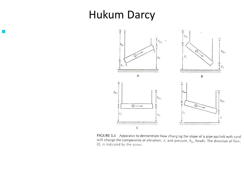 Hukum Darcy Sebuah silinder dengan luas penampang A diisi dengan pasir. Posisi silinder dimiringkan dengan sudut θ. Pada bagian ujung silinder masing-