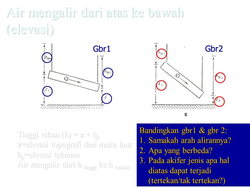 Air mengalir dari atas ke bawah (elevasi) Tinggi tekan (h) = z + h p z=elevasi topografi dari muka laut h p =elevasi tekanan Air mengalir dari h ting