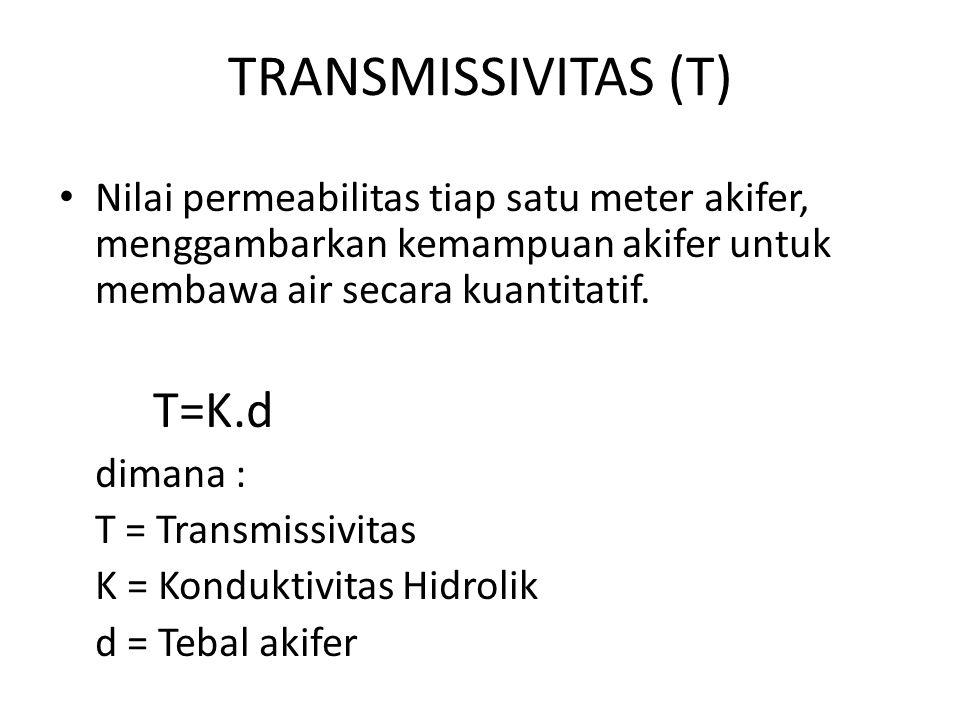 TRANSMISSIVITAS (T) Nilai permeabilitas tiap satu meter akifer, menggambarkan kemampuan akifer untuk membawa air secara kuantitatif. T=K.d dimana : T