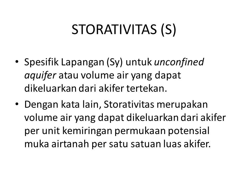 STORATIVITAS (S) Spesifik Lapangan (Sy) untuk unconfined aquifer atau volume air yang dapat dikeluarkan dari akifer tertekan. Dengan kata lain, Stora