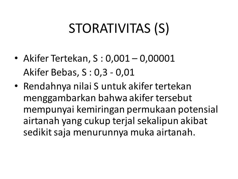 STORATIVITAS (S) Akifer Tertekan, S : 0,001 – 0,00001 Akifer Bebas, S : 0,3 - 0,01 Rendahnya nilai S untuk akifer tertekan menggambarkan bahwa akifer