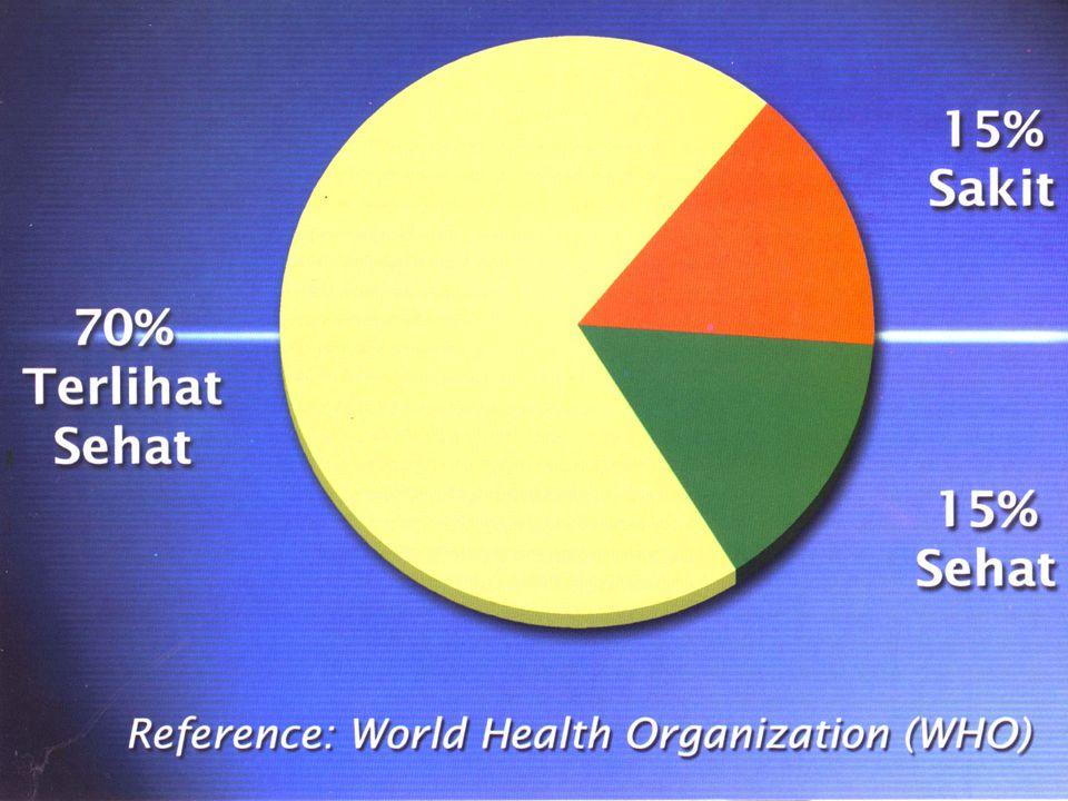 KESEHATAN MAKIN SULIT DIDAPAT Penyebab Utama Kematian Sebelum abad XX ►Penyakit Menular ◄ Penyebab Utama Kematian Sekarang ► Degeneratif ◄ ■ Difteri ■ Influensa ■ TBC ■ Radang Paru ■ Kanker (10 juta / tahun) ■ Stroke (7, 5 juta / tahun) ■ Serangan Jantung (5,5 jt/th) ■ Diabetes (895.000/th) Data WHO - 2003 UMUR MANUSIA MAKIN PENDEK