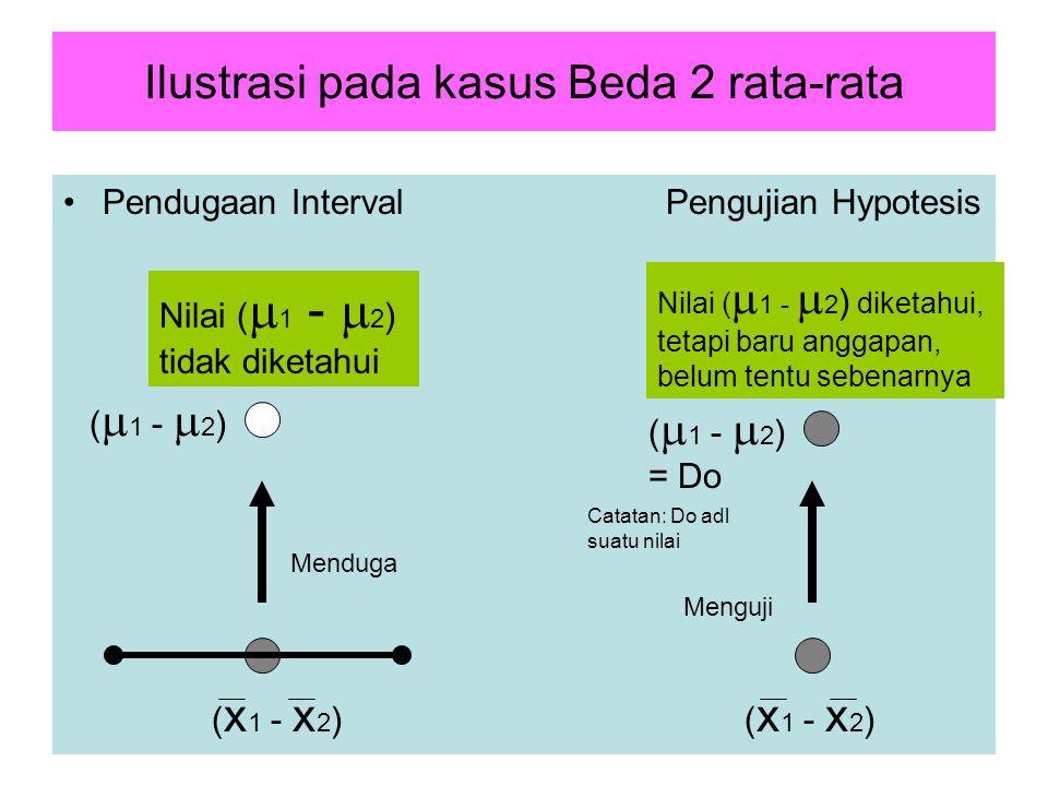 10 Ilustrasi pada kasus Beda 2 rata-rata Pendugaan Interval Pengujian Hypotesis (  1 -  2 ) Nilai (  1 -  2 ) tidak diketahui Nilai (  1 -  2 ) diketahui, tetapi baru anggapan, belum tentu sebenarnya Menduga Menguji (  1 -  2 ) = Do ( x 1 - x 2 ) Catatan: Do adl suatu nilai