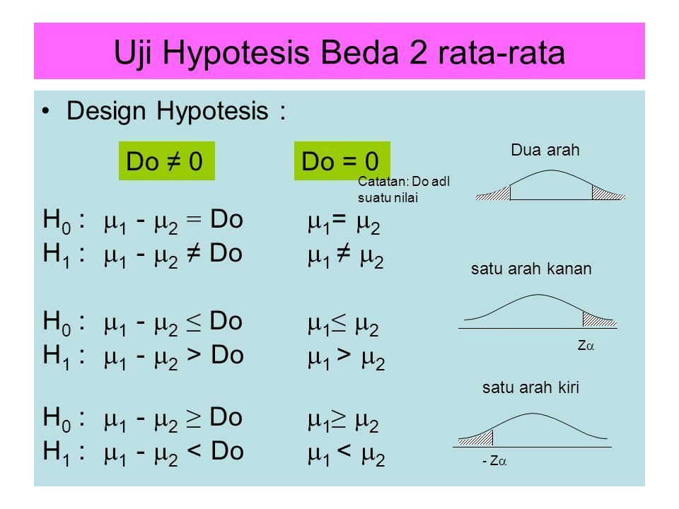 11 Uji Hypotesis Beda 2 rata-rata Design Hypotesis : Z  satu arah kanan satu arah kiri - Z  H 0 :  1 -  2 = Do  1 =  2 H 1 :  1 -  2 ≠ Do  1 ≠  2 Do ≠ 0Do = 0 H 1 :  1 -  2 > Do  1 >  2 H 1 :  1 -  2 < Do  1 <  2 Dua arah H 0 :  1 -  2 ≤ Do  1 ≤  2 H 0 :  1 -  2 ≥ Do  1 ≥  2 Catatan: Do adl suatu nilai