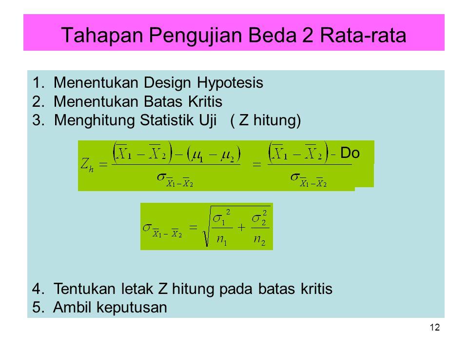 12 1. Menentukan Design Hypotesis 2. Menentukan Batas Kritis 3. Menghitung Statistik Uji ( Z hitung) 4. Tentukan letak Z hitung pada batas kritis 5. A