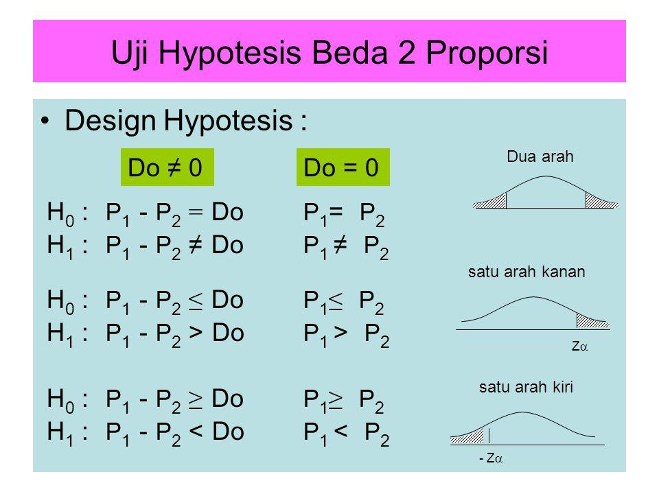 15 Uji Hypotesis Beda 2 Proporsi Design Hypotesis : Z  satu arah kanan satu arah kiri - Z  Dua arah H 0 : P 1 - P 2 = Do P 1 = P 2 H 1 : P 1 - P 2 ≠ Do P 1 ≠ P 2 Do ≠ 0Do = 0 H 1 : P 1 - P 2 > Do P 1 > P 2 H 1 : P 1 - P 2 < Do P 1 < P 2 H 0 : P 1 - P 2 ≤ Do P 1 ≤ P 2 H 0 : P 1 - P 2 ≥ Do P 1 ≥ P 2