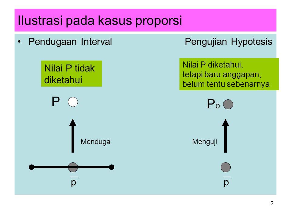 2 Ilustrasi pada kasus proporsi Pendugaan Interval Pengujian Hypotesis pp P PoPo Nilai P tidak diketahui Nilai P diketahui, tetapi baru anggapan, belum tentu sebenarnya MendugaMenguji