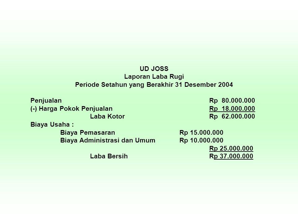 UD JOSS Laporan Laba Rugi Periode Setahun yang Berakhir 31 Desember 2004 PenjualanRp 80.000.000 (-) Harga Pokok PenjualanRp 18.000.000 Laba KotorRp 62