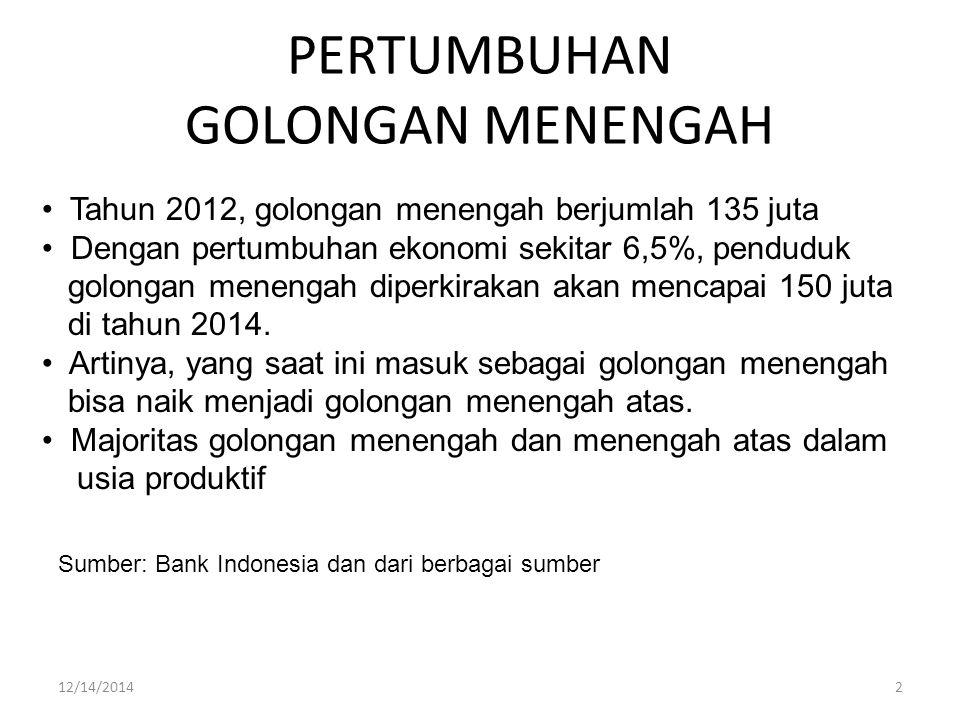 PERTUMBUHAN GOLONGAN MENENGAH Tahun 2012, golongan menengah berjumlah 135 juta Dengan pertumbuhan ekonomi sekitar 6,5%, penduduk golongan menengah diperkirakan akan mencapai 150 juta di tahun 2014.