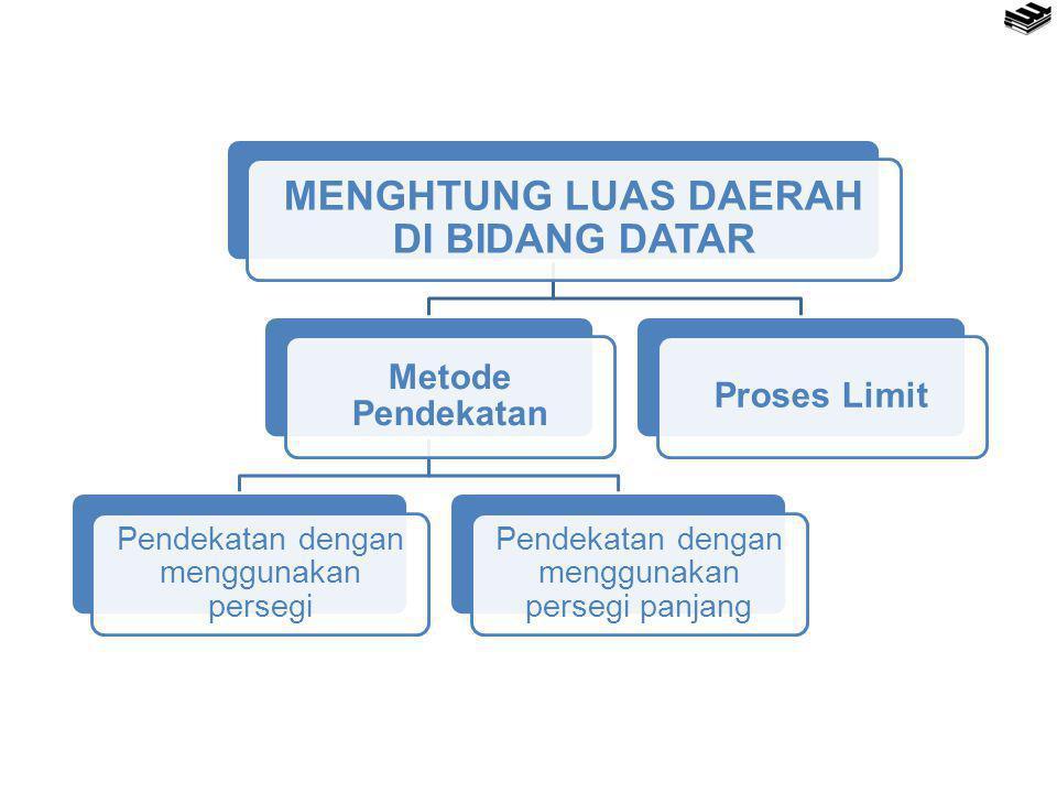 MENGHTUNG LUAS DAERAH DI BIDANG DATAR Metode Pendekatan Pendekatan dengan menggunakan persegi Pendekatan dengan menggunakan persegi panjang Proses Lim