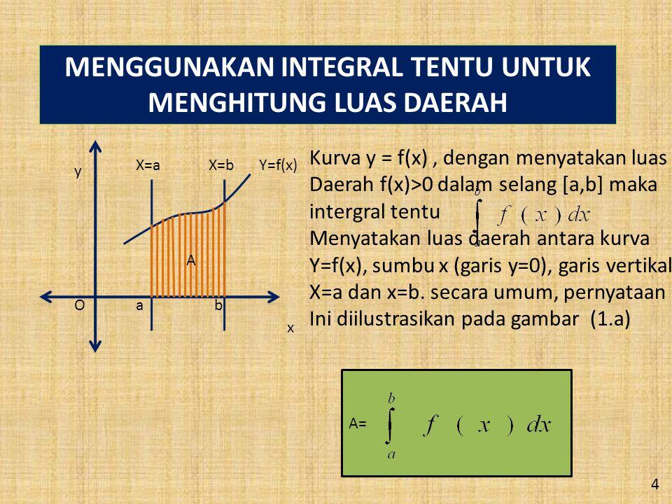 MENGGUNAKAN INTEGRAL TENTU UNTUK MENGHITUNG LUAS DAERAH X=aX=bY=f(x) ab y x A O Kurva y = f(x), dengan menyatakan luas Daerah f(x)>0 dalam selang [a,b] maka intergral tentu Menyatakan luas daerah antara kurva Y=f(x), sumbu x (garis y=0), garis vertikal X=a dan x=b.