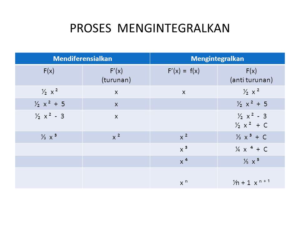 PROSES MENGINTEGRALKAN MendiferensialkanMengintegralkan F(x)F'(x) (turunan) F'(x) = f(x)F(x) (anti turunan) ⅟₂ x ²xx ⅟₂ x ² + 5x ⅟₂ x ² - 3x ⅟₂ x ² + C ⅓ x ³x ² ⅓ x ³ + C x ³x ³¼ x ⁴ + C x ⁴⅕ x ⁵ x ⁿ⅟n + 1 x ⁿ ⁺ ¹