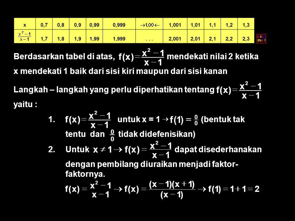 Berdasarkan tabel di atas, mendekati nilai 2 ketika x mendekati 1 baik dari sisi kiri maupun dari sisi kanan 1x 1x )x(f 2    x0,70,80,90,990,999 1,0011,011,11,21,3 1,71,81,91,991,999...2,0012,012,12,22,3 Langkah – langkah yang perlu diperhatikan tentang yaitu : 1x 1x )x(f 2    1.
