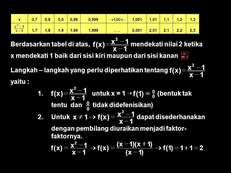 Langkah – langkah yang perlu diperhatikan tentang yaitu : 1x 1x )x(f 2    Berdasarkan tabel di atas, mendekati nilai 2 ketika x mendekati 1 baik dari sisi kiri maupun dari sisi kanan 1x 1x )x(f 2    x0,70,80,90,990,999 1,0011,011,11,21,3 1,71,81,91,991,999...2,0012,012,12,22,3 1.