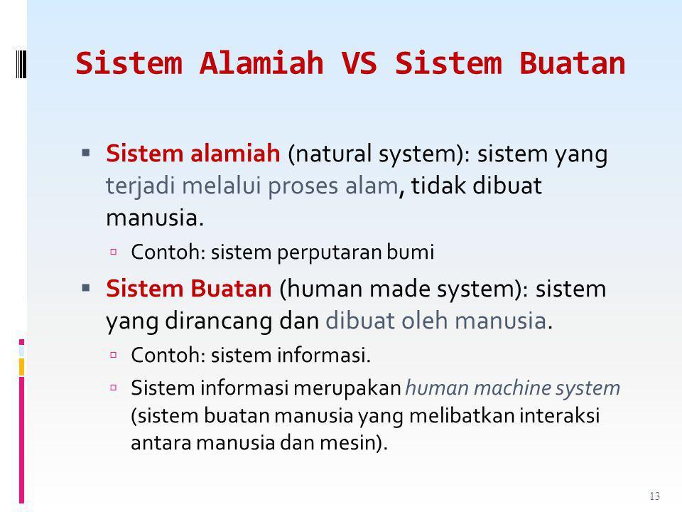 Sistem Alamiah VS Sistem Buatan  Sistem alamiah (natural system): sistem yang terjadi melalui proses alam, tidak dibuat manusia.  Contoh: sistem per