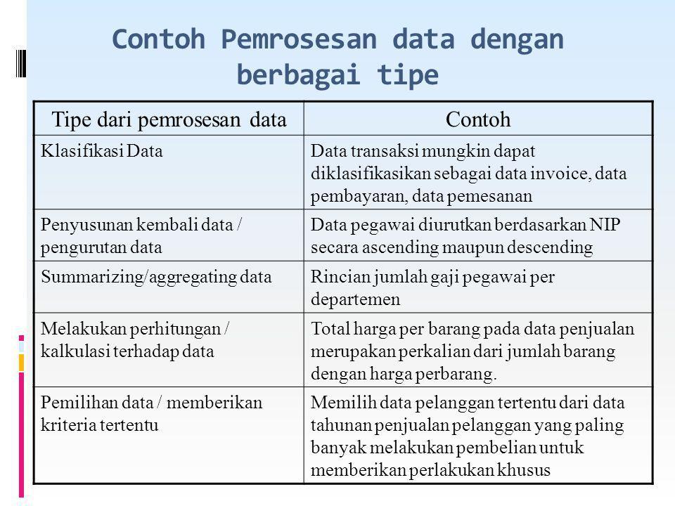 Contoh Pemrosesan data dengan berbagai tipe Tipe dari pemrosesan dataContoh Klasifikasi DataData transaksi mungkin dapat diklasifikasikan sebagai data invoice, data pembayaran, data pemesanan Penyusunan kembali data / pengurutan data Data pegawai diurutkan berdasarkan NIP secara ascending maupun descending Summarizing/aggregating dataRincian jumlah gaji pegawai per departemen Melakukan perhitungan / kalkulasi terhadap data Total harga per barang pada data penjualan merupakan perkalian dari jumlah barang dengan harga perbarang.