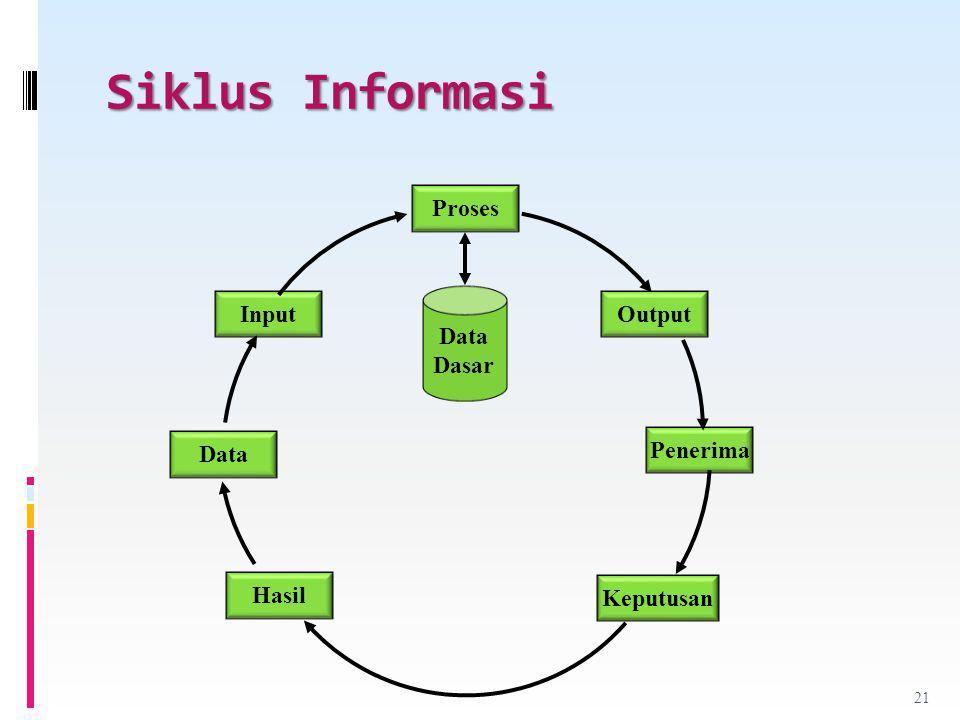 Siklus Informasi Proses Output Penerima Keputusan Hasil Data Input Data Dasar 21