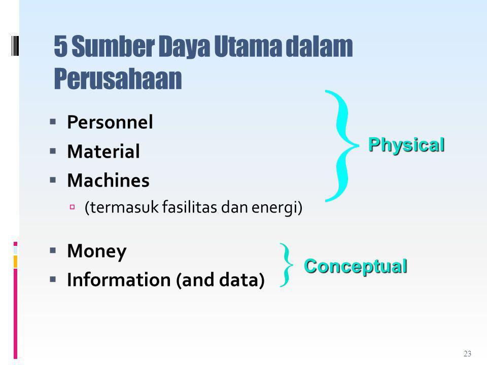 5 Sumber Daya Utama dalam Perusahaan  Personnel  Material  Machines  (termasuk fasilitas dan energi)  Money  Information (and data) Physical Conceptual } 23