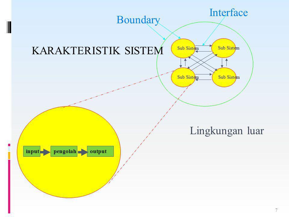 Sub Sistem Interface Boundary Lingkungan luar inputpengolahoutput KARAKTERISTIK SISTEM 7