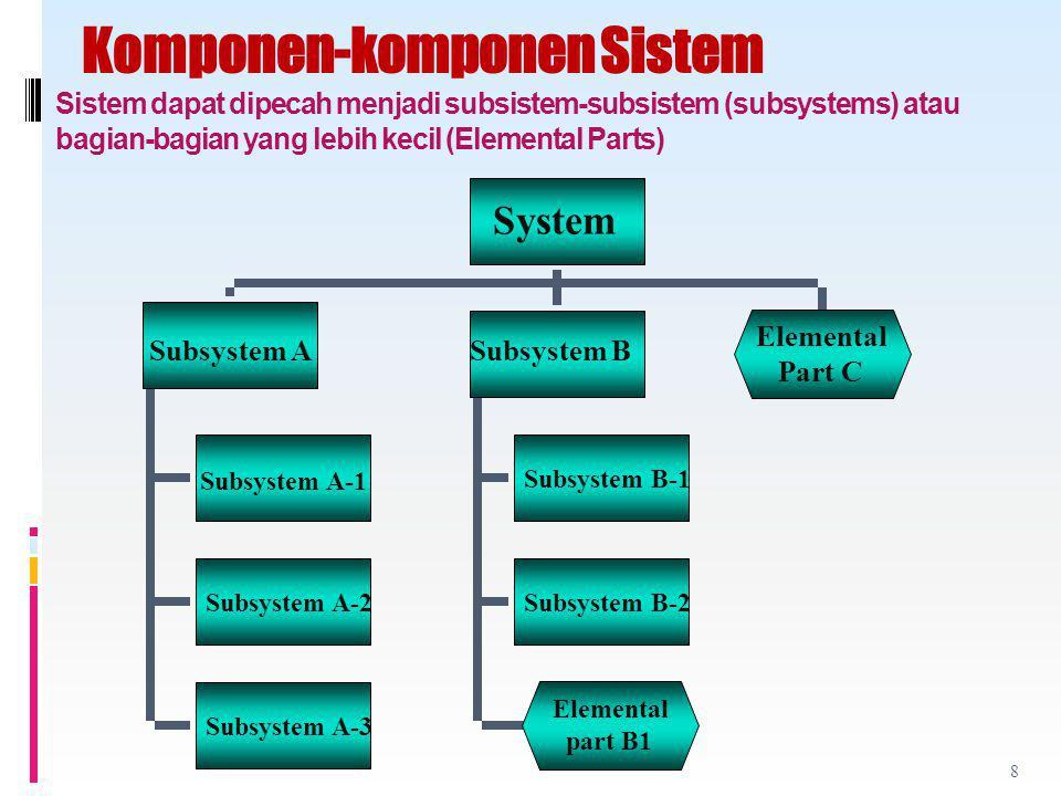 Komponen-komponen Sistem Sistem dapat dipecah menjadi subsistem-subsistem (subsystems) atau bagian-bagian yang lebih kecil (Elemental Parts) Subsystem A-2 Subsystem A-3 Subsystem B-2 Subsystem B-1 System Subsystem ASubsystem B Elemental Part C Subsystem A-1 Elemental part B1 8