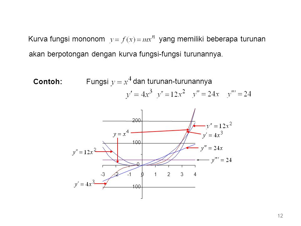 Kurva fungsi mononom yang memiliki beberapa turunan akan berpotongan dengan kurva fungsi-fungsi turunannya. -100 0 100 200 -3-201234 Contoh: dan turun