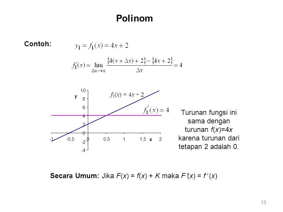 Contoh: f 1 (x) = 4x + 2 -4 -2 0 2 4 6 8 10 -0,500,511,52 x y Turunan fungsi ini sama dengan turunan f(x)=4x karena turunan dari tetapan 2 adalah 0. S