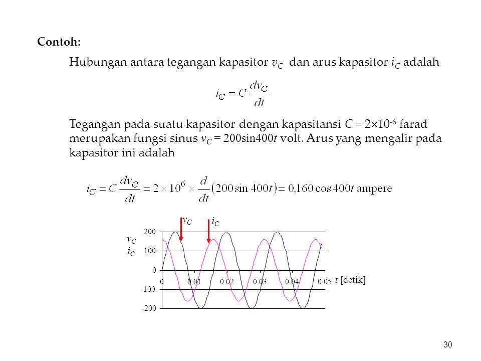 Contoh: Tegangan pada suatu kapasitor dengan kapasitansi C = 2  10 -6 farad merupakan fungsi sinus v C = 200sin400t volt. Arus yang mengalir pada kap