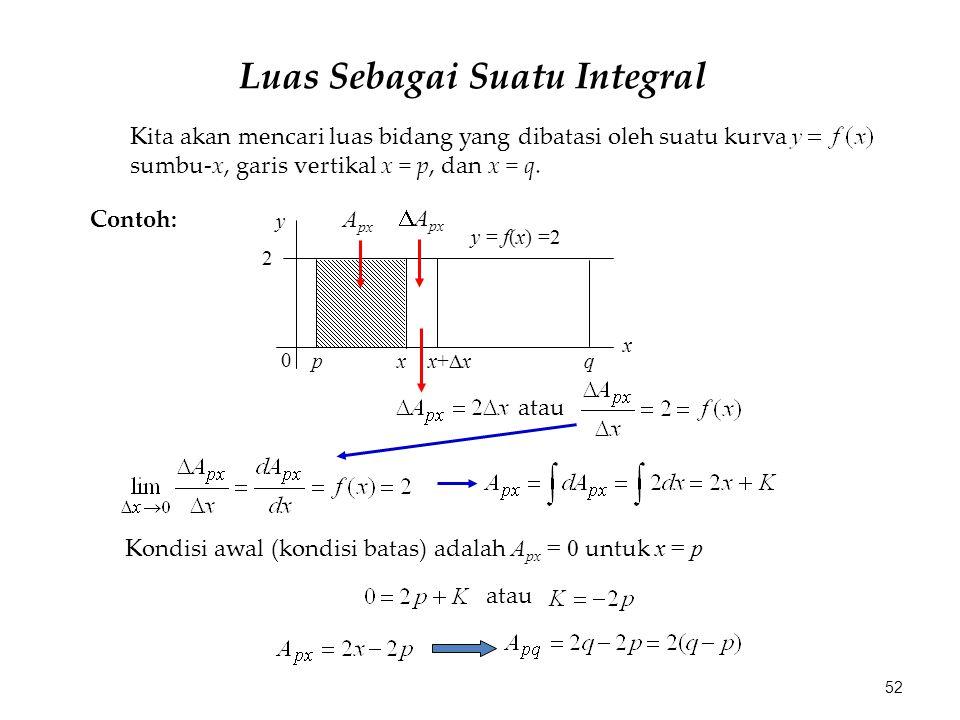 Luas Sebagai Suatu Integral Kita akan mencari luas bidang yang dibatasi oleh suatu kurva sumbu-x, garis vertikal x = p, dan x = q. Contoh: y = f(x) =2
