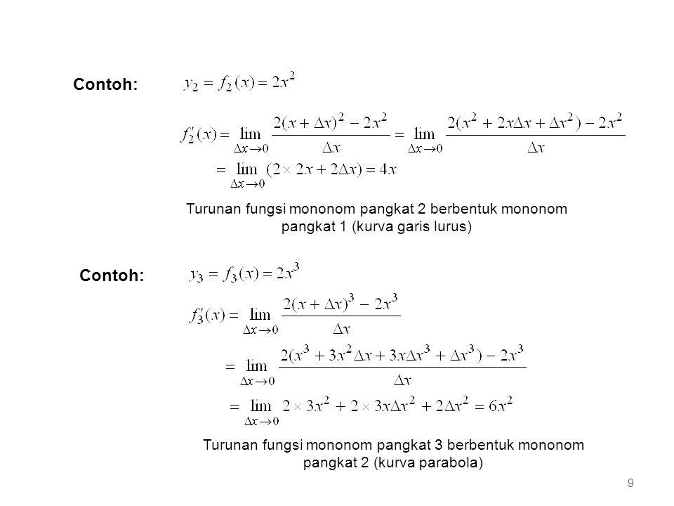 Secara umum, turunan fungsi mononom adalah Jika n = 1 maka kurva fungsi berbentuk garis lurus dan turunannya berupa nilai konstan, Jika n > 1, maka turunan fungsi akan merupakan fungsi x, Fungsi turunan ini dapat diturunkan lagi dan kita mendapatkan fungsi turunan berikutnya, yang mungkin masih dapat diturunkan lagi turunan dari *) Untuk n berupa bilangan tak bulat akan dibahas kemudian *) 10