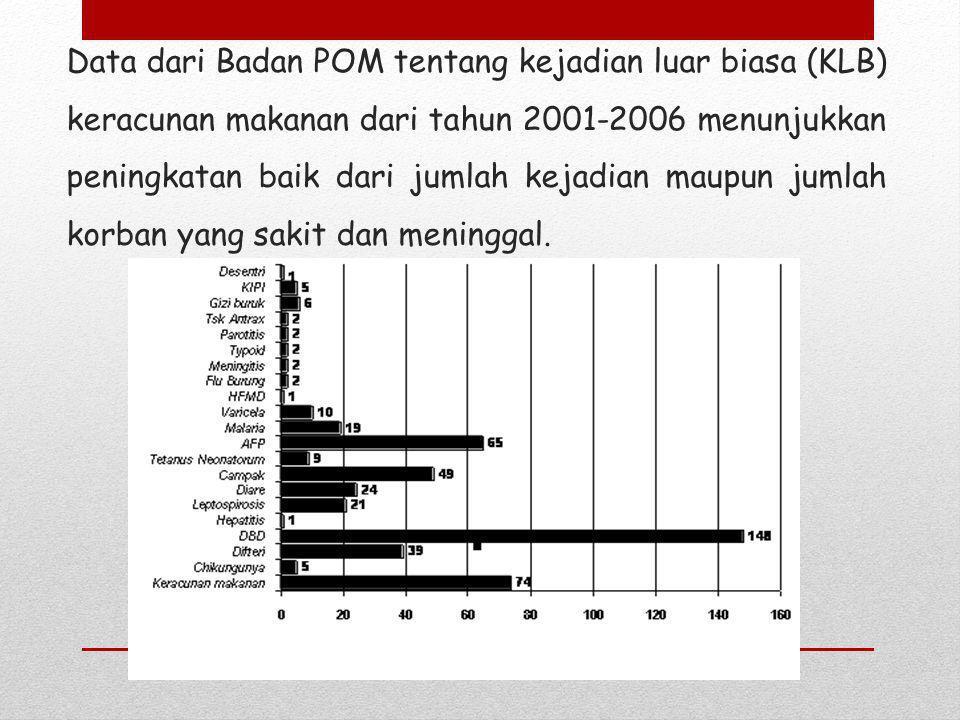 Dan baru- baru ini banyak kasus keracunan pangan di Indonesia yang bersumber dari makanan dalam kemasan atau makanan kaleng.