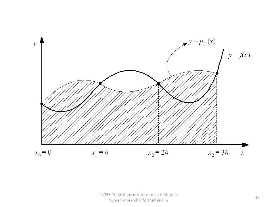 IF4058 Topik Khusus Informatika I: Metode Numerik/Teknik Informatika ITB 49 Kaidah Simpson 3/8