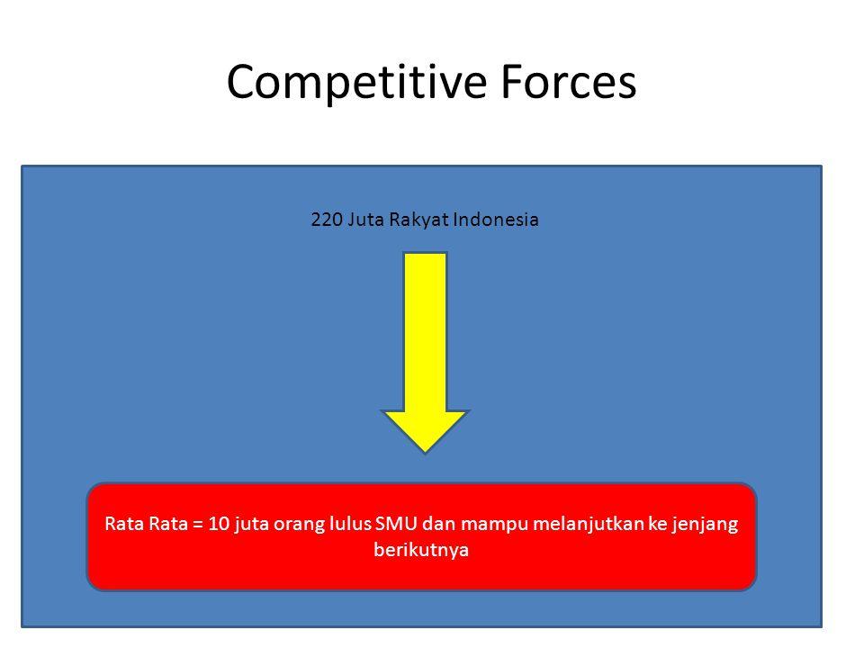 Competitive Forces Rata Rata = 10 juta orang lulus SMU dan mampu melanjutkan ke jenjang berikutnya 220 Juta Rakyat Indonesia