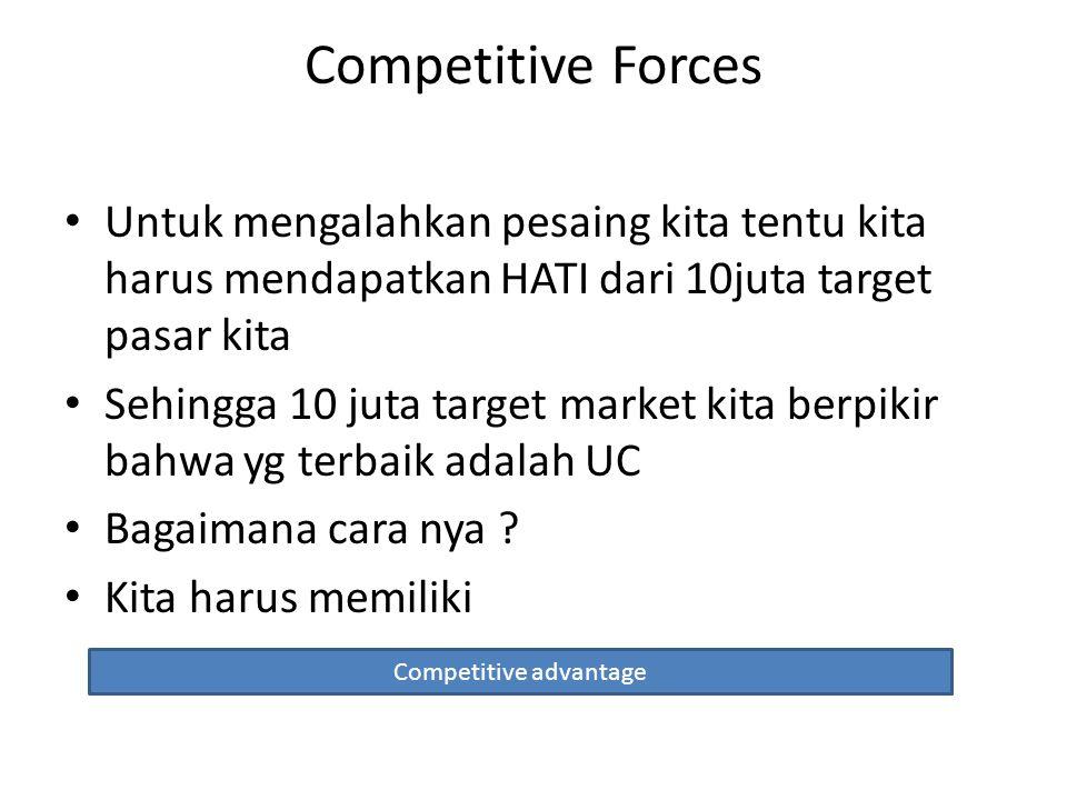 Competitive Forces Untuk mengalahkan pesaing kita tentu kita harus mendapatkan HATI dari 10juta target pasar kita Sehingga 10 juta target market kita