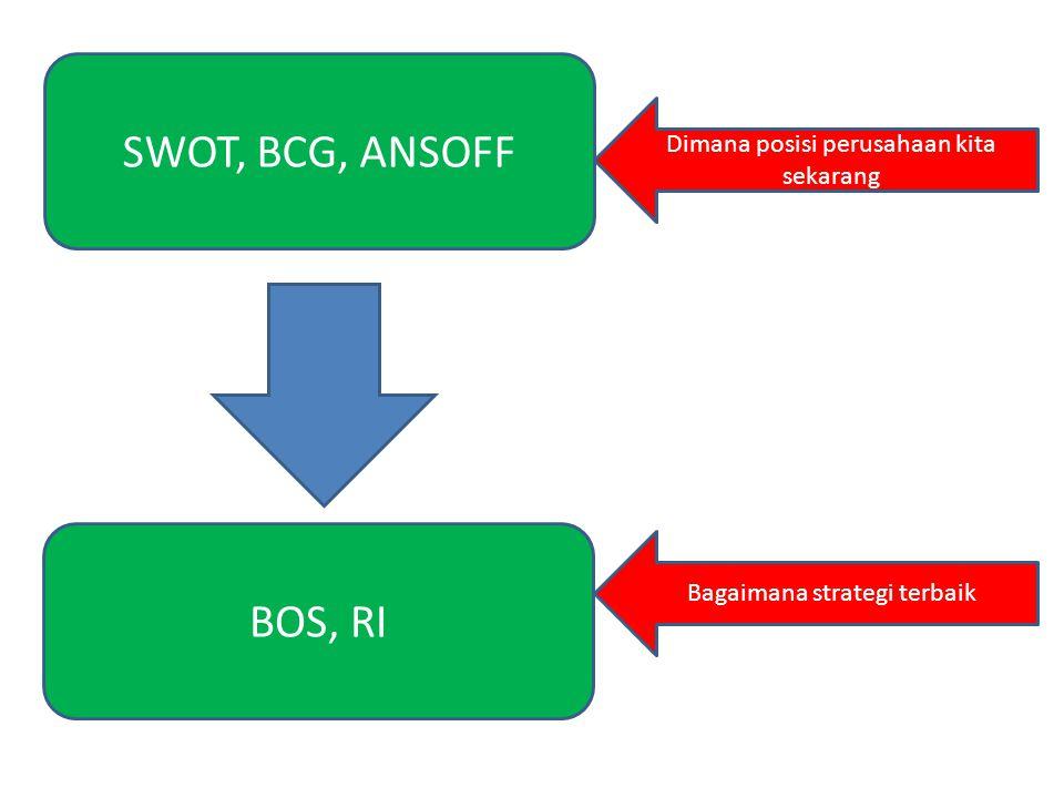 SWOT, BCG, ANSOFF Dimana posisi perusahaan kita sekarang BOS, RI Bagaimana strategi terbaik