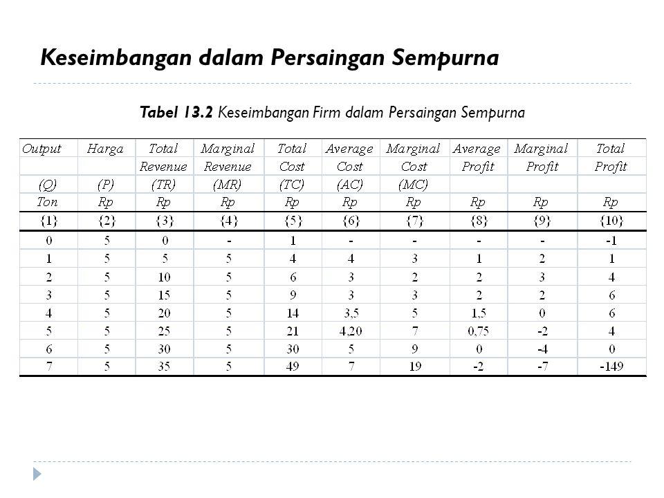 Keseimbangan dalam Persaingan Sempurna Tabel 13.2 Keseimbangan Firm dalam Persaingan Sempurna